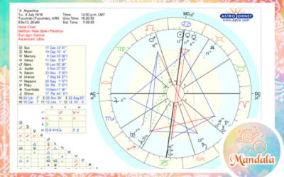 La Argentina: desde la mirada Astrológica